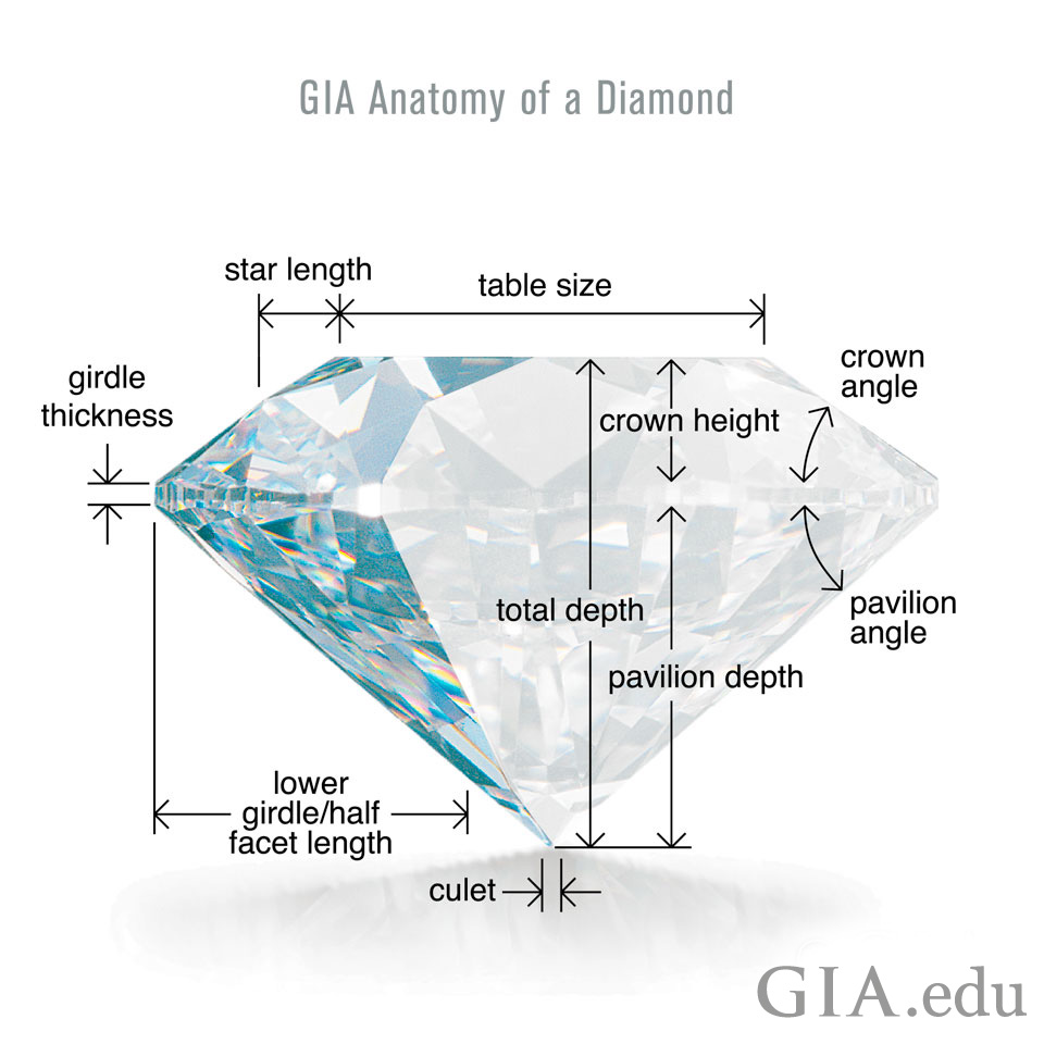diamond anatomy and diamond propotion