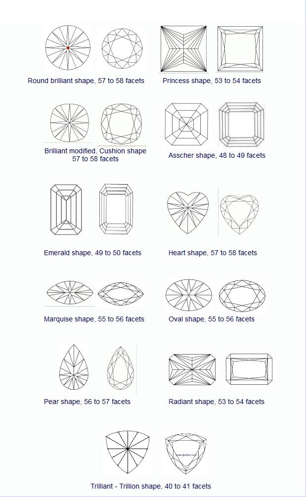 diamond shape - รูปทรงเพชรแบบต่างๆ